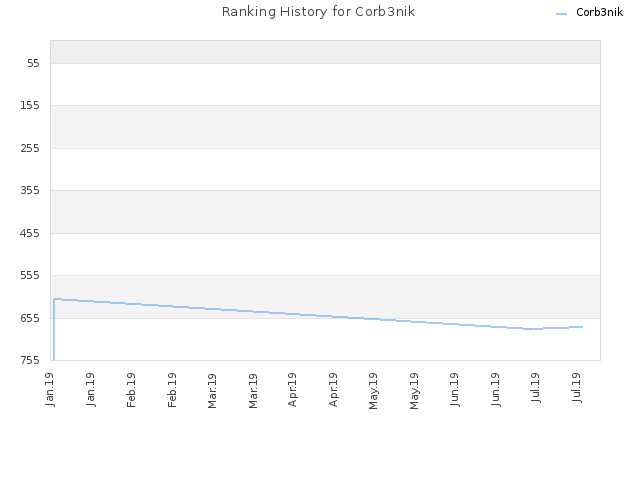 Ranking History for Corb3nik