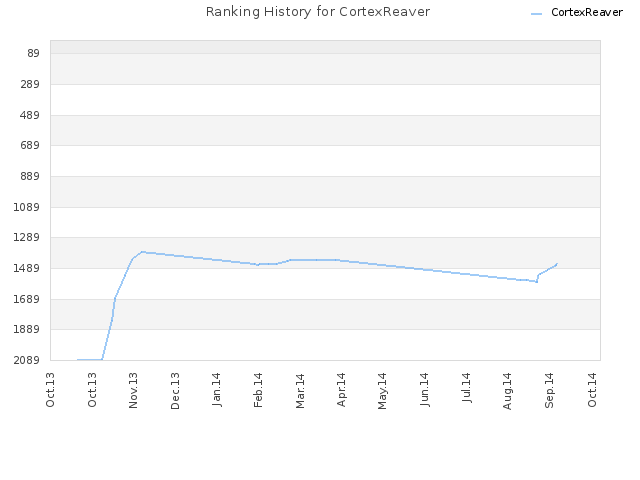Ranking History for CortexReaver