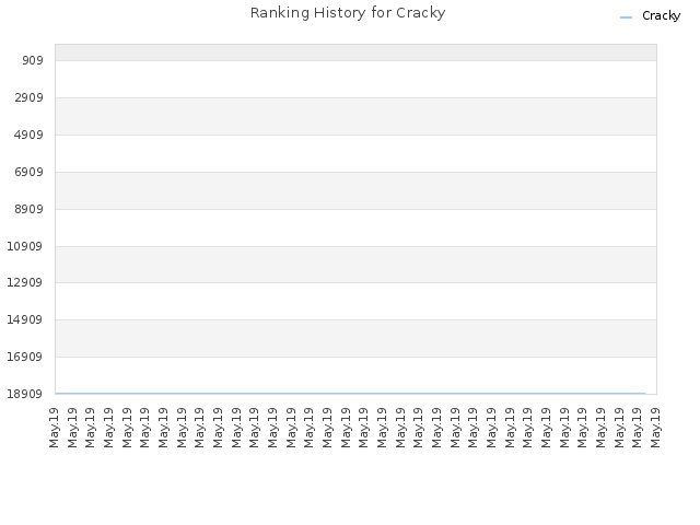 Ranking History for Cracky