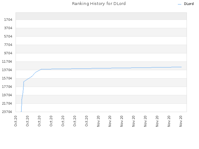 Ranking History for DLord