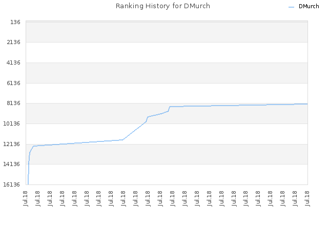 Ranking History for DMurch