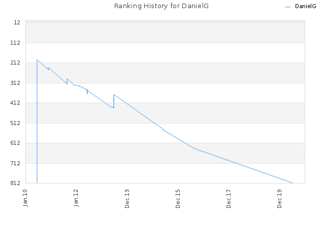 Ranking History for DanielG