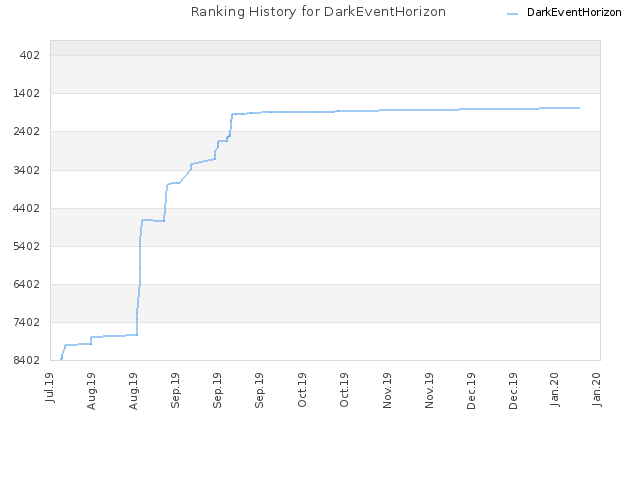 Ranking History for DarkEventHorizon
