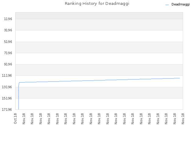 Ranking History for Deadmaggi