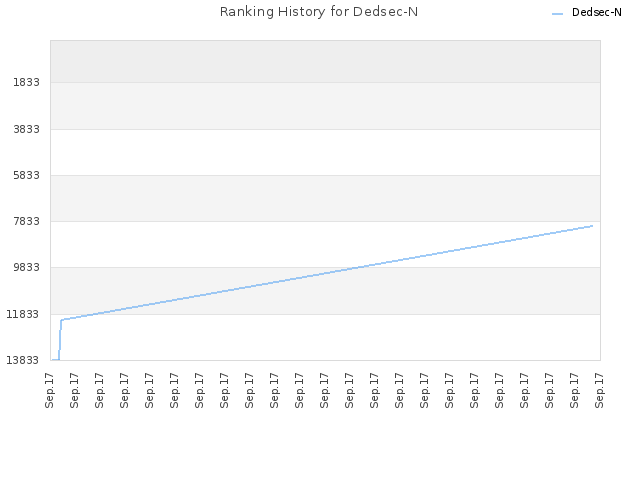 Ranking History for Dedsec-N