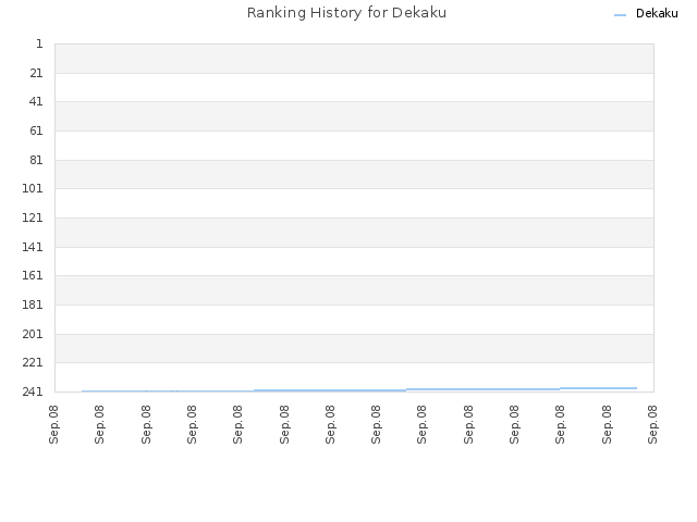 Ranking History for Dekaku