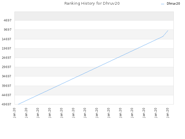 Ranking History for Dhruv20