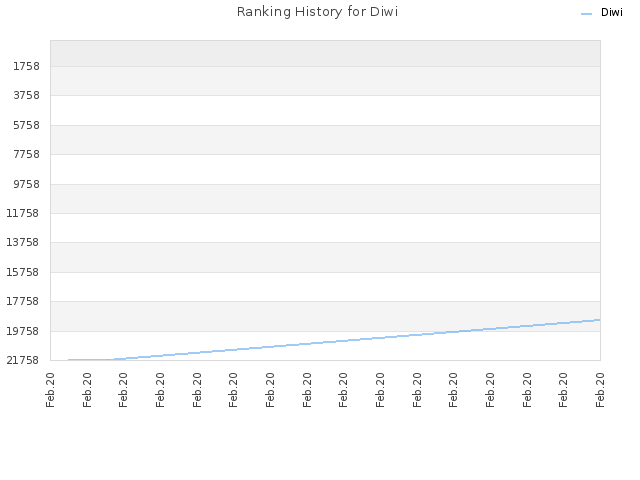 Ranking History for Diwi