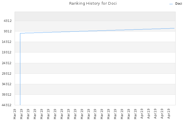 Ranking History for Doci