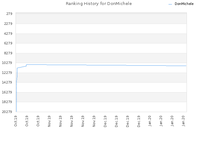 Ranking History for DonMichele