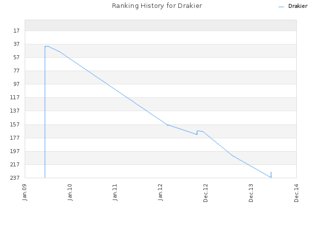 Ranking History for Drakier