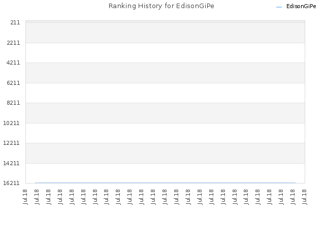 Ranking History for EdisonGiPe