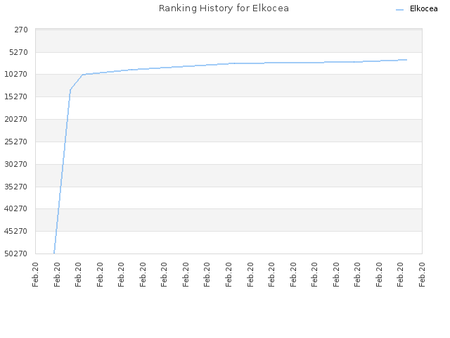 Ranking History for Elkocea