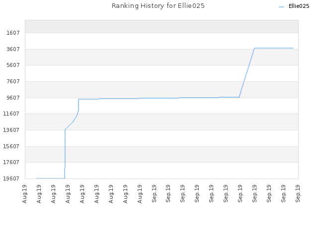 Ranking History for Ellie025
