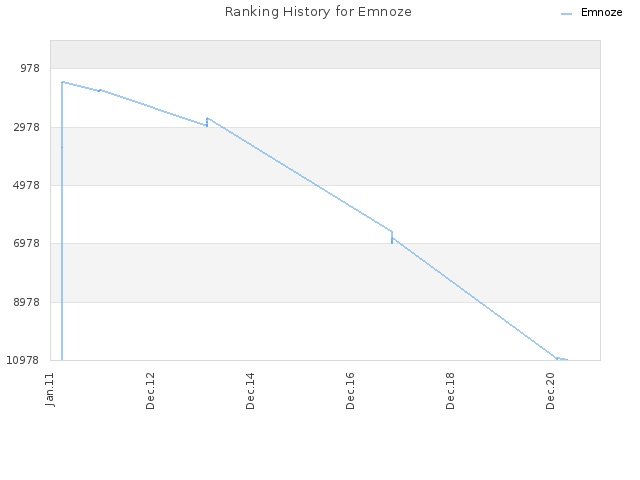 Ranking History for Emnoze