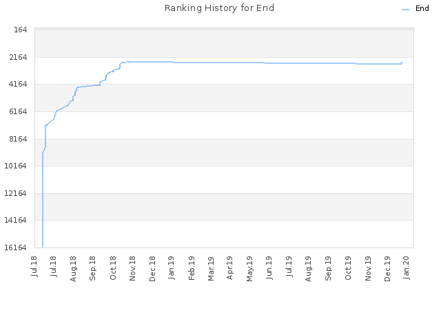 Ranking History for End