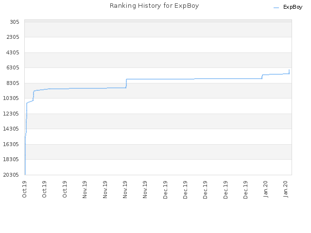 Ranking History for ExpBoy