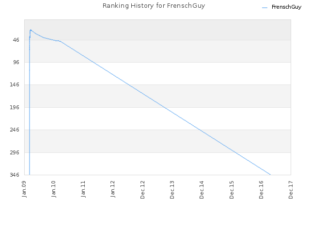 Ranking History for FrenschGuy