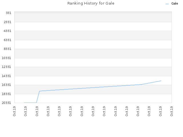 Ranking History for Gale