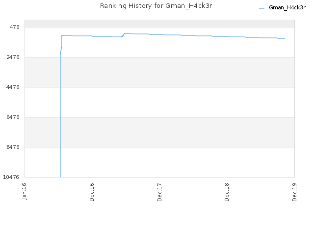Ranking History for Gman_H4ck3r