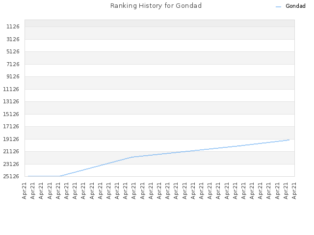 Ranking History for Gondad