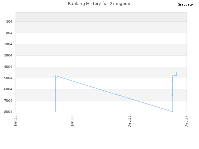 Ranking History for Graugeux
