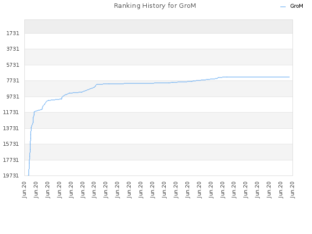 Ranking History for GroM