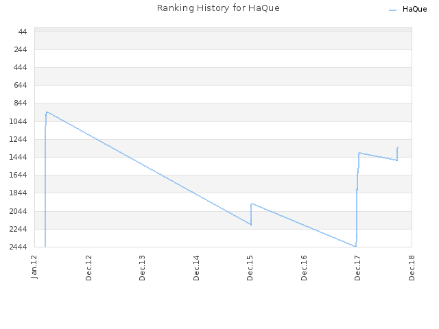 Ranking History for HaQue