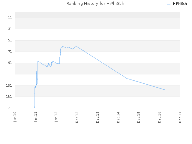Ranking History for HiPhiSch