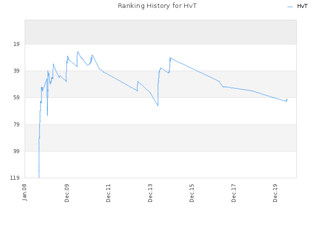 Ranking History for HvT