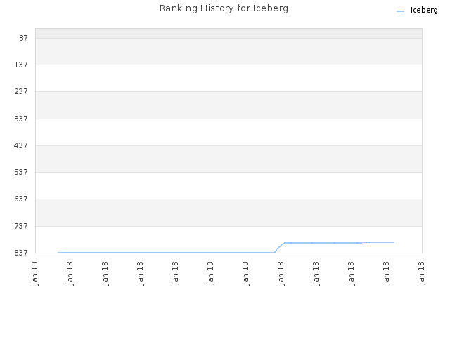Ranking History for Iceberg