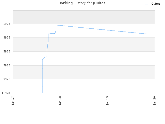 Ranking History for JQuiroz