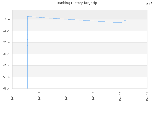 Ranking History for JosipF