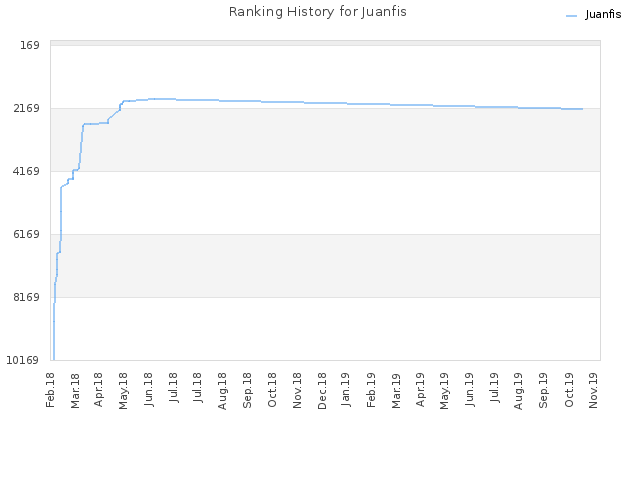 Ranking History for Juanfis