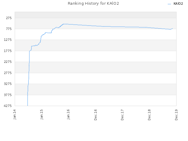 Ranking History for KAlO2