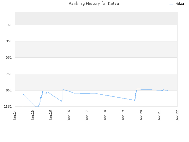 Ranking History for Ketza