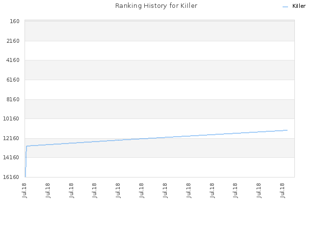 Ranking History for KiIler