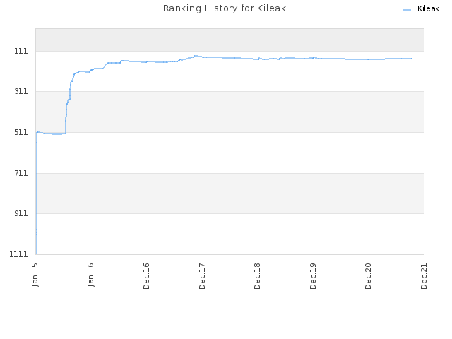 Ranking History for Kileak