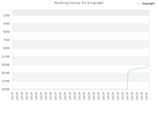 Ranking History for Kingnight