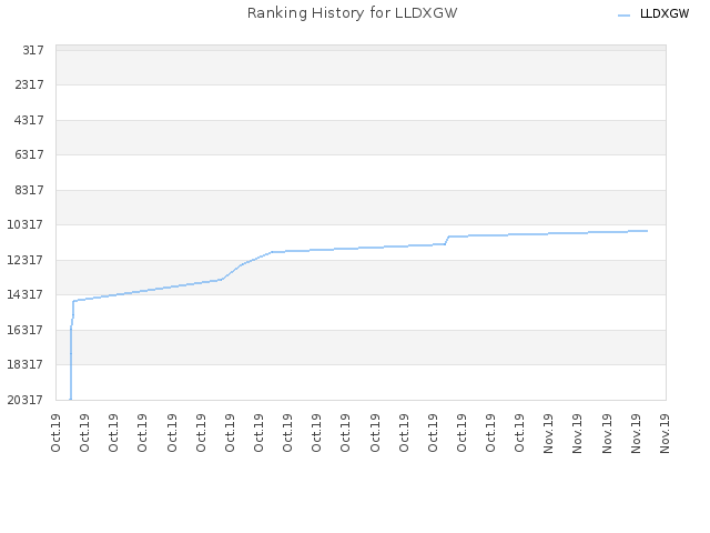 Ranking History for LLDXGW
