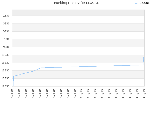 Ranking History for LLOONE