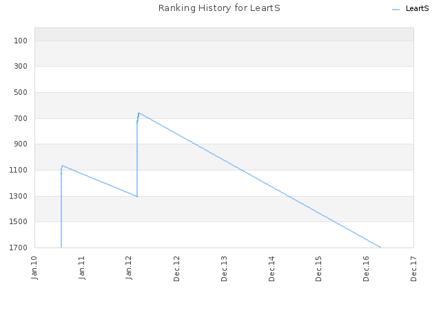Ranking History for LeartS
