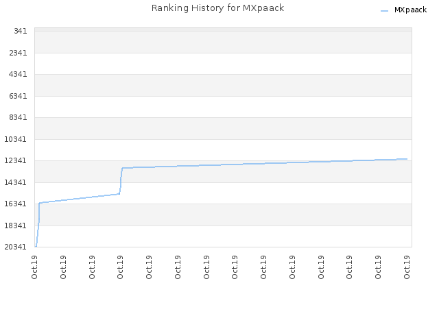 Ranking History for MXpaack