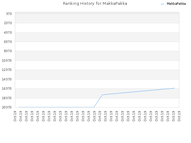 Ranking History for MakkaPakka