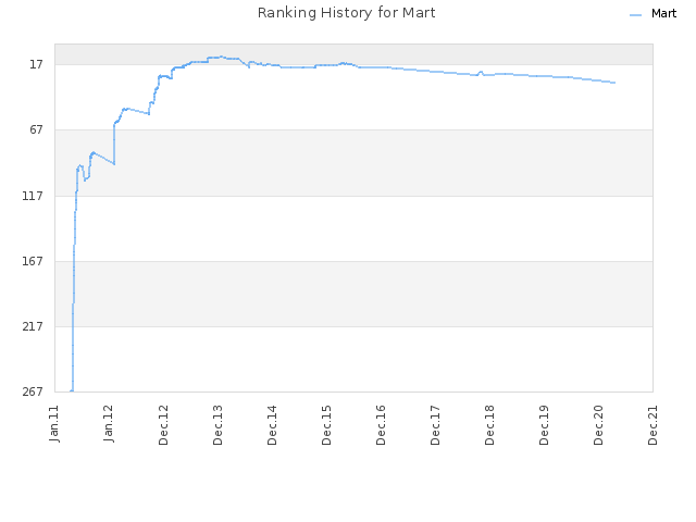 Ranking History for Mart