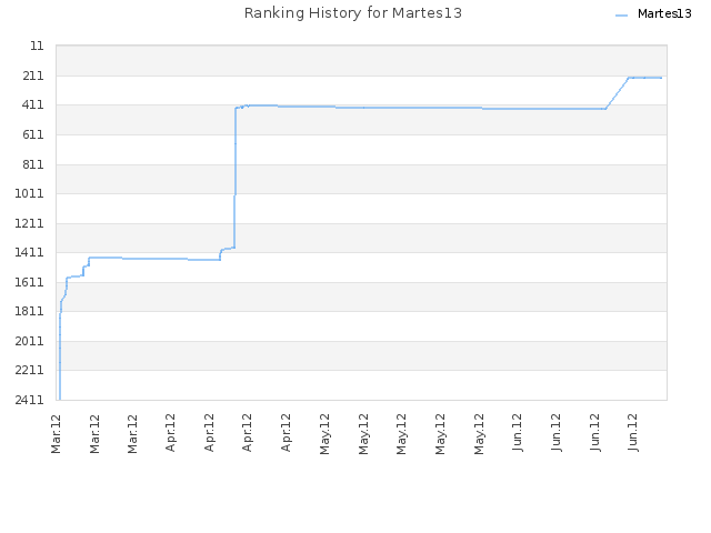 Ranking History for Martes13