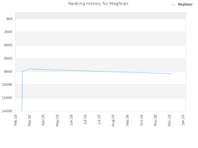 Ranking History for Meghtarr