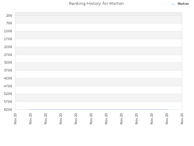 Ranking History for Morton
