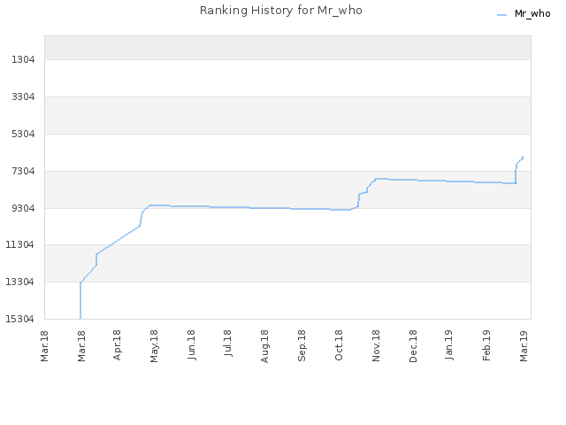 Ranking History for Mr_who