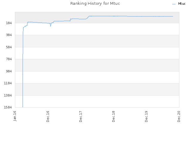 Ranking History for Mtuc